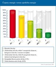 Úspora žárovky a spotřeba žárovky